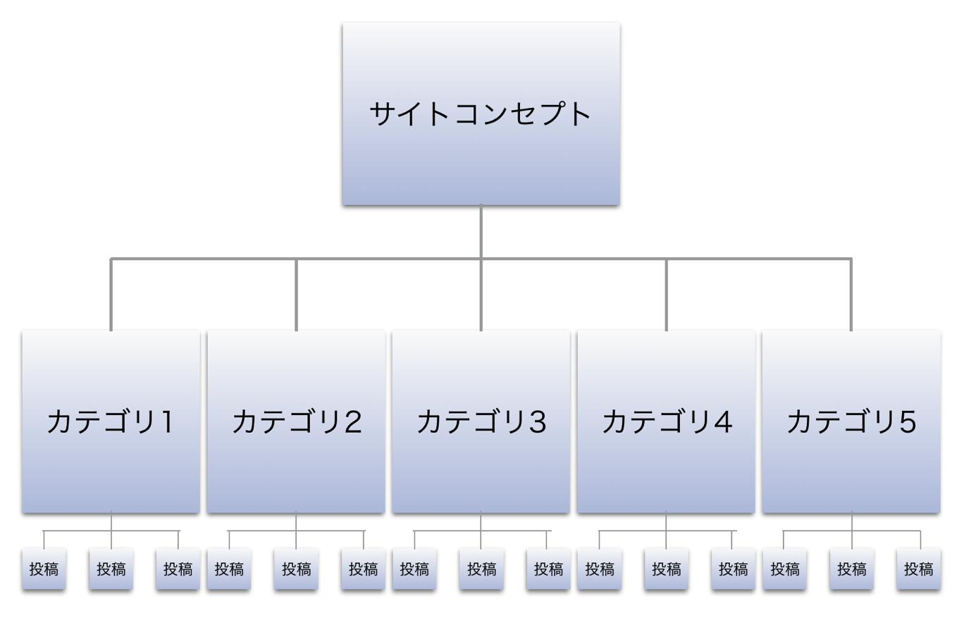カテゴリの階層構造図