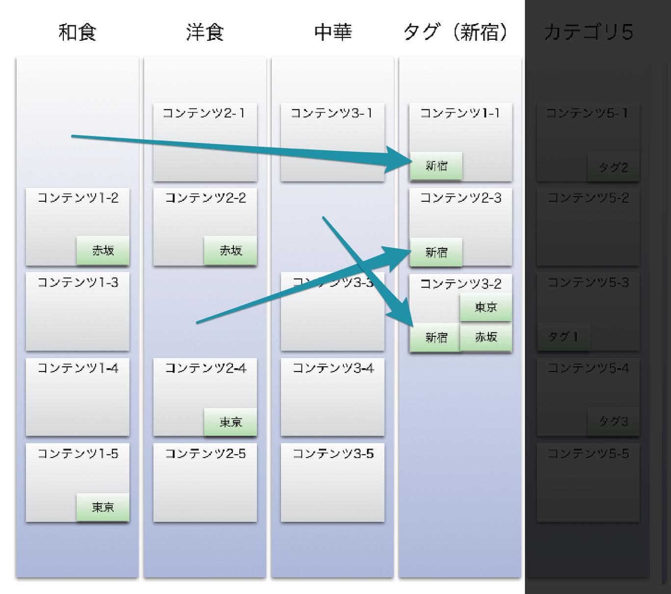 グループ化したタグの概念図