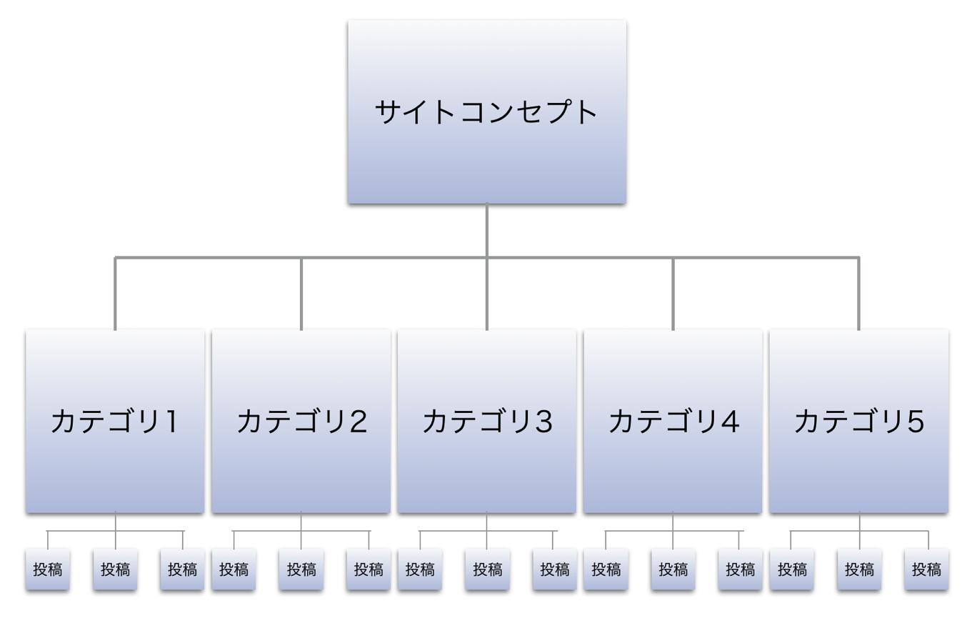 カテゴリー階層化