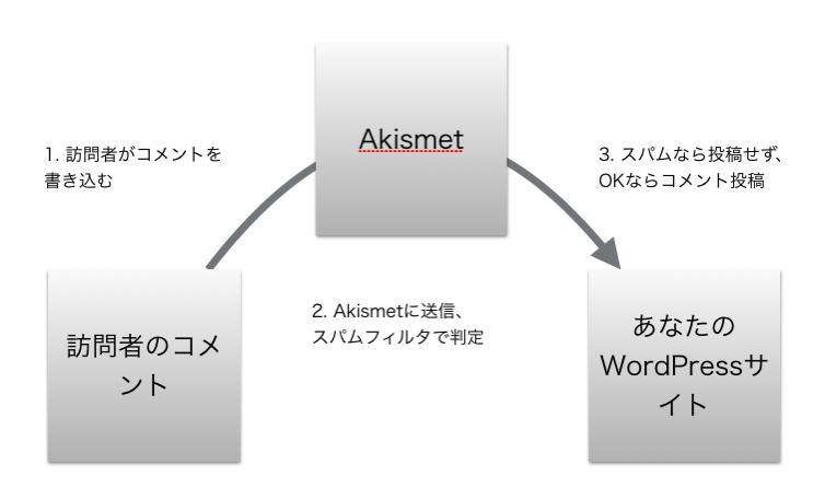 Akismetのスパム判定の仕組み