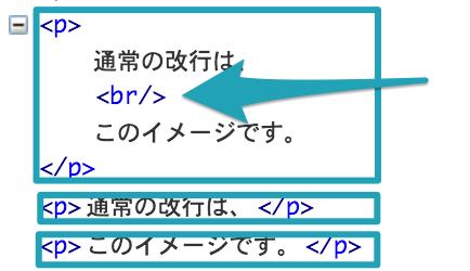PタグとBRタグのソースコード