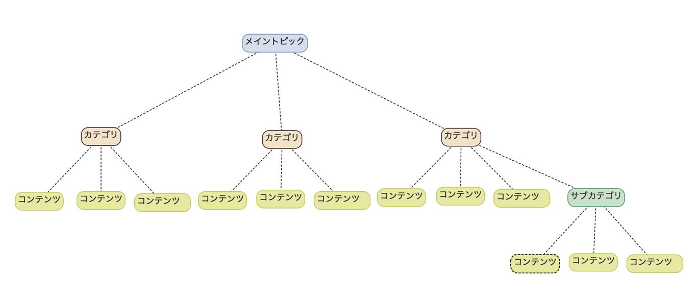 コンテンツツリーの階層構造